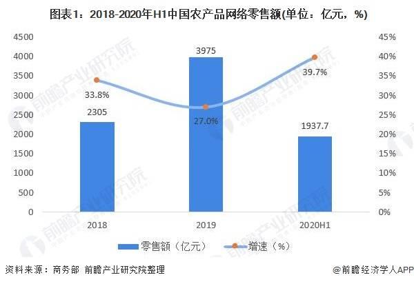 2020年中国农产品网络零售行业市场现状及发展趋势分析 地方官员助力产品销售