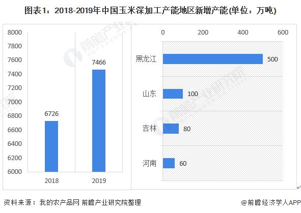 2020年中国玉米深加工行业市场现状与竞争格局分析 玉米加工能力亚洲第一