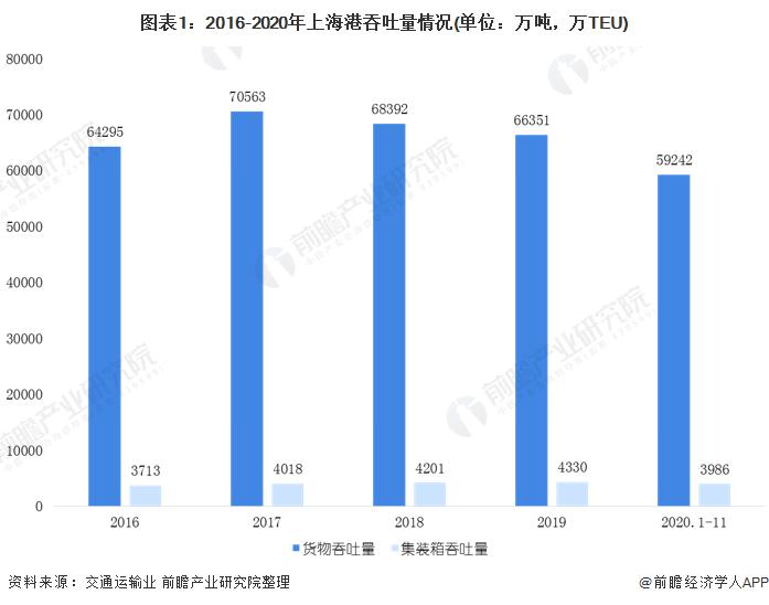 2020年长江三角区域港口行业市场现状和发展前景分析 未来港口群联动效应显著