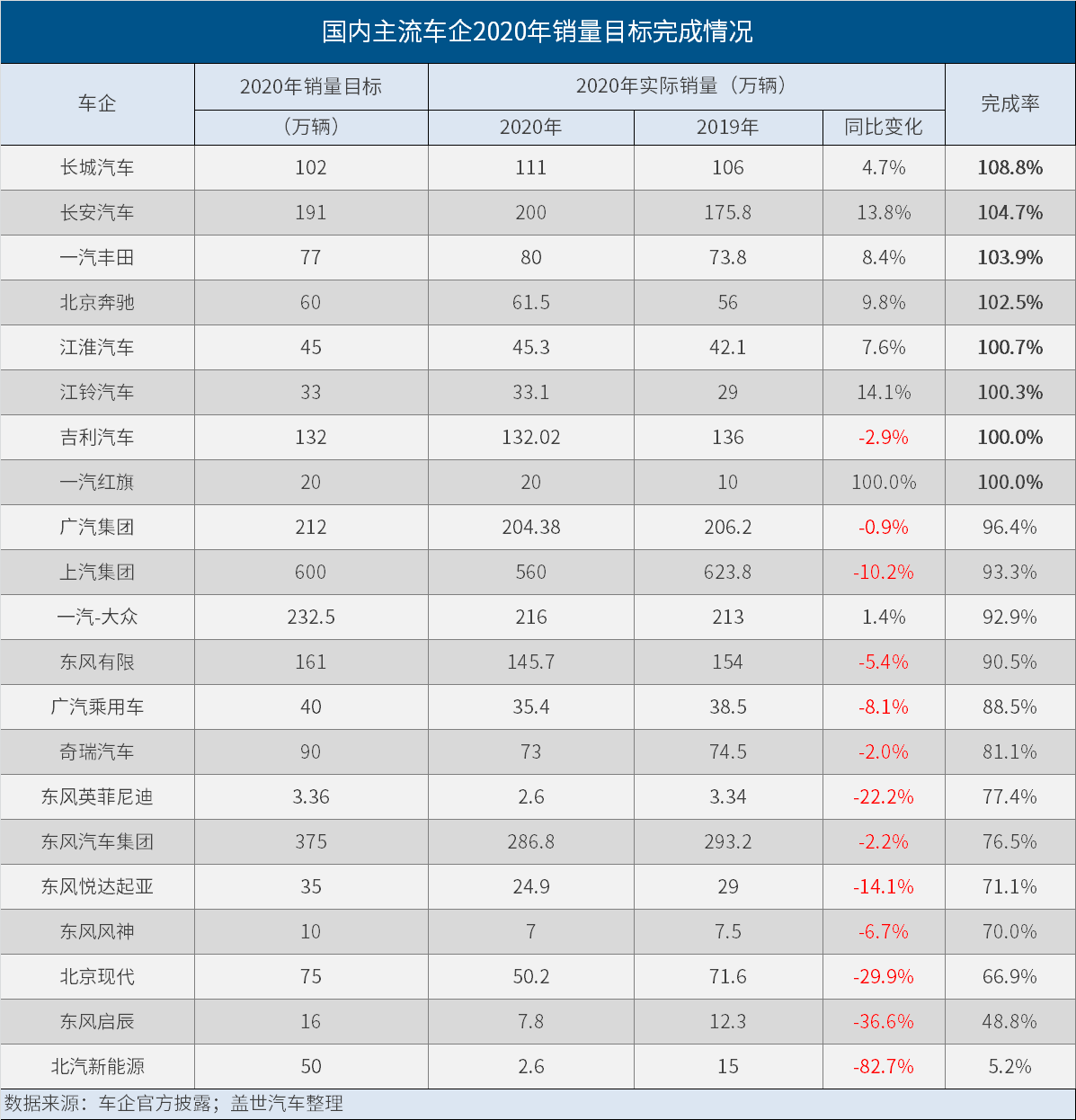 2020主流车企销量目标完成率:长城、长安等超额完成,最低仅5.2%