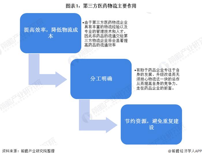2020年中国第三方医药物流行业市场现状及竞争格局分析 国内外巨头纷纷布局