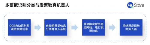 银企对账、流水下载、发票识别丨UB_Store解析RPA如何应用于财务领域