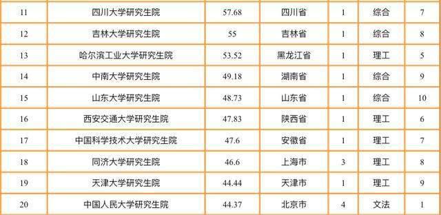 2020高校综合排名榜_重大科研成果排行榜:三类大学排名攀升,一类高校略