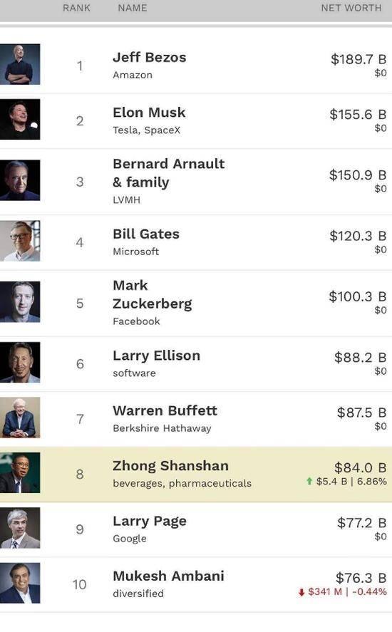 """中国""""卖水第一人""""位列全球富豪榜前八名,仅次于巴菲特"""