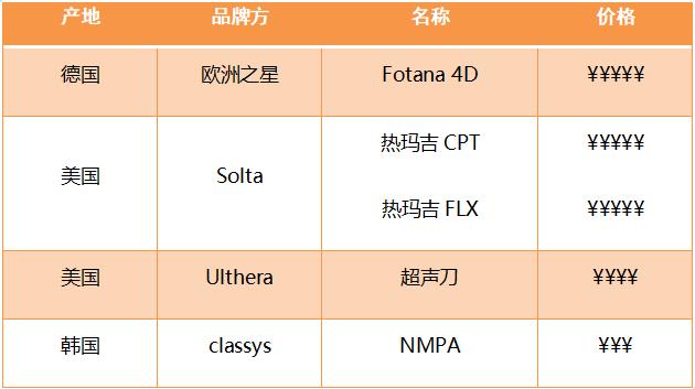采美面部抗衰仪器推荐:Fotona4D,热玛吉,Ulthera超声刀
