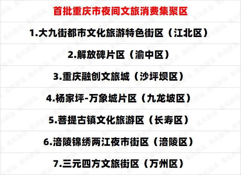 重庆首批夜间文旅消费集聚区公布,全市仅7个上榜,为何这么难?