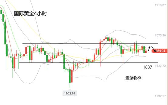 黄立臣:黄金市场清淡,黄金价格维持在狭窄区间内