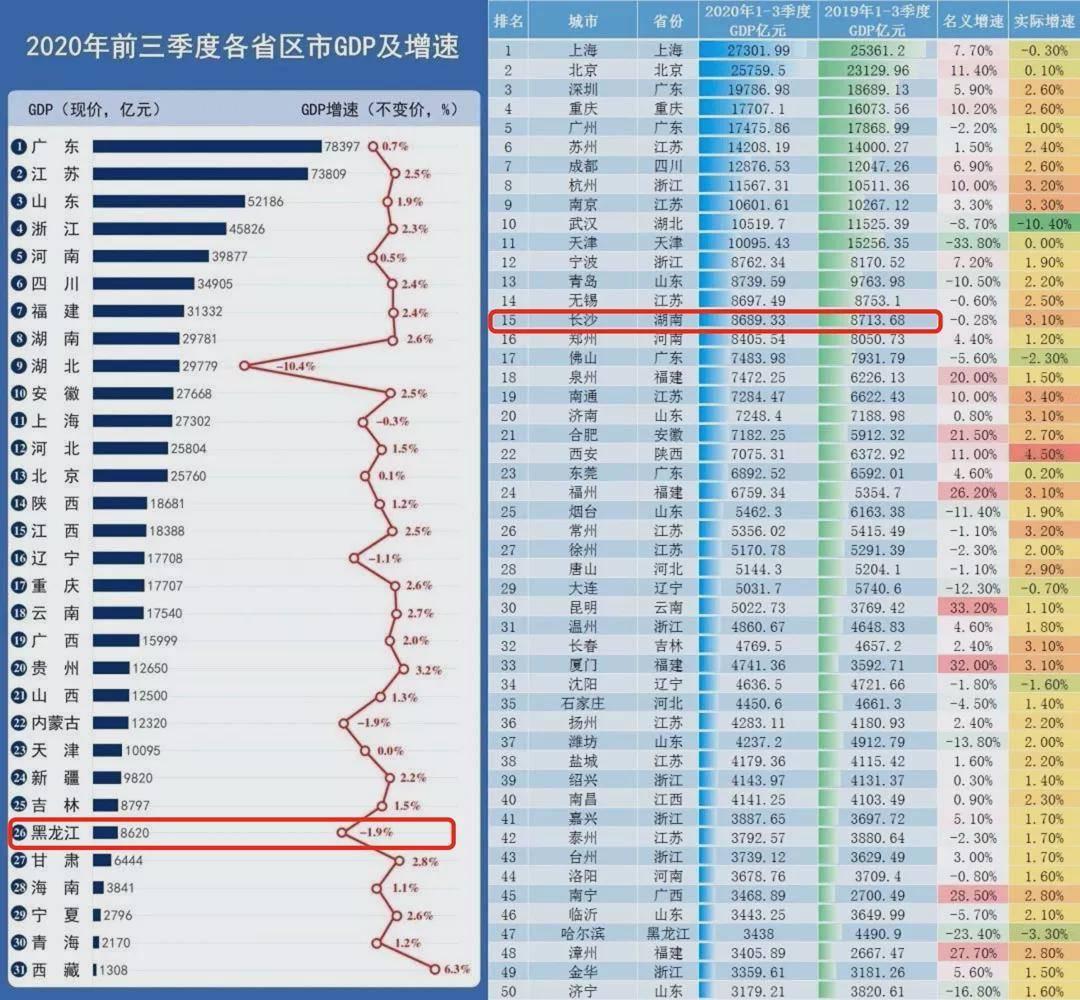 各个城市2020年三季度GDP_中国城市GDP二十强 济南反超西安入围,但最大黑马还是西安