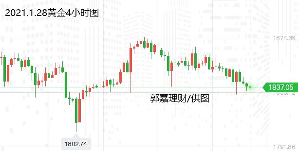 郭嘉理财:1.28现货金、银TD、原油交易策略及分析