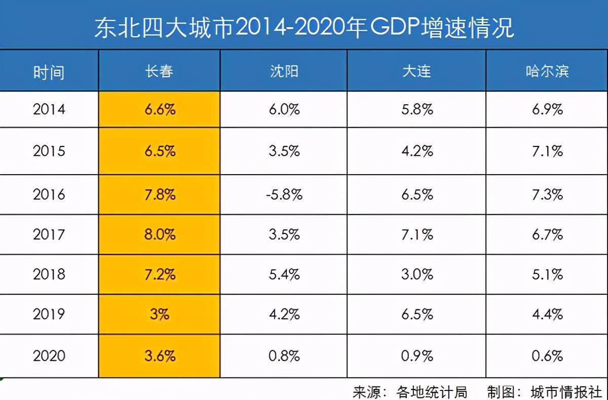 2019长春市gdp_2019年吉林省地级城市人均GDP排名长春市第一降1.7万元