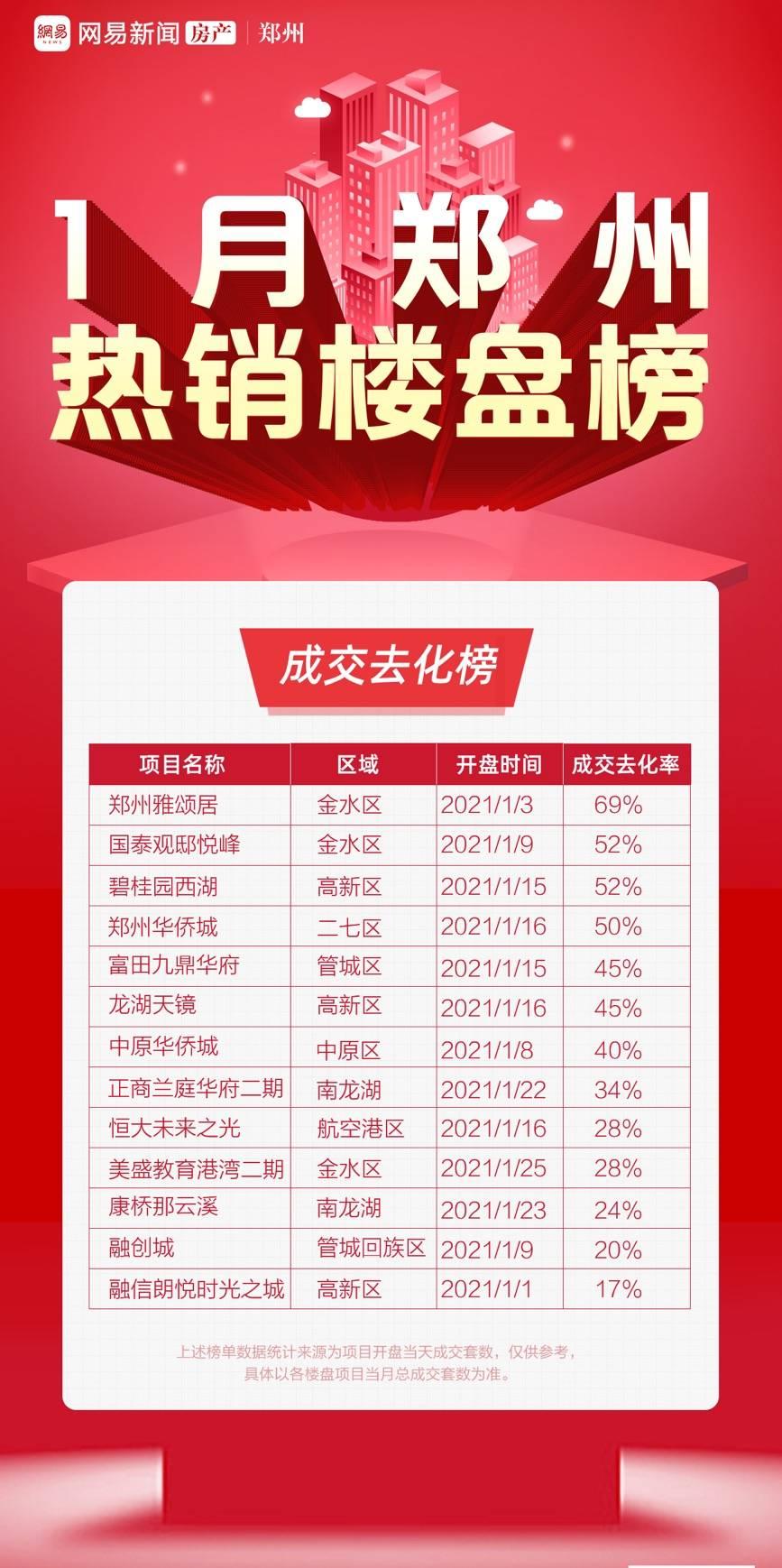 郑州楼盘排行_2021年1-4月郑州房地产企业销售业绩排行榜