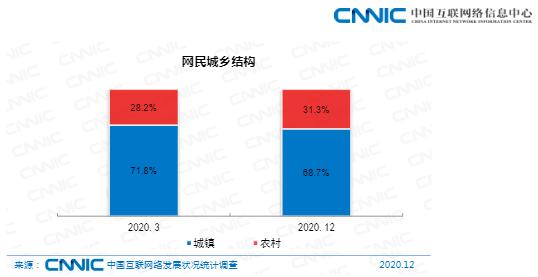 中国城市农业人口数据_中国人口老龄化数据图