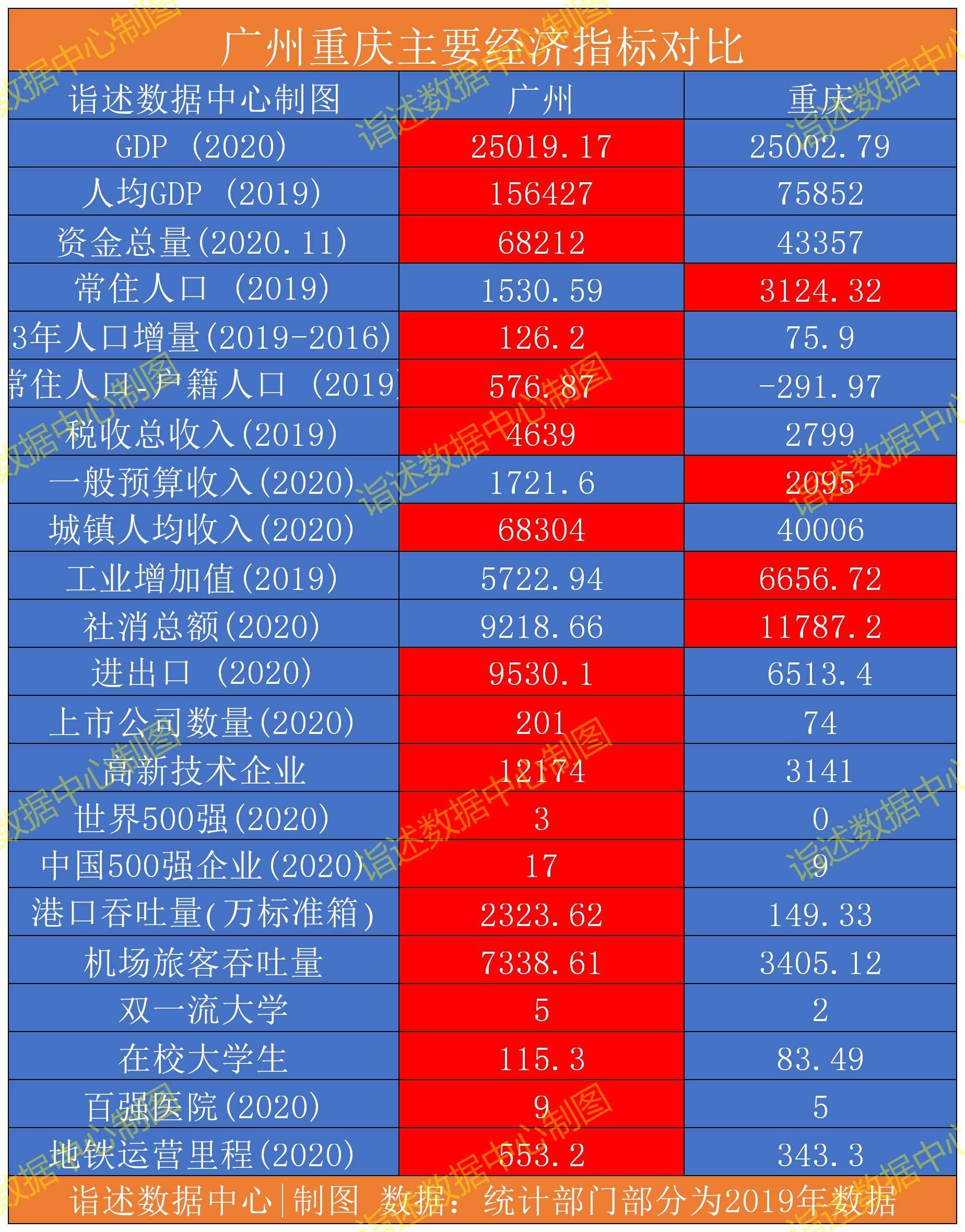 重庆的gdp排名2020年_2020年世界gdp排名