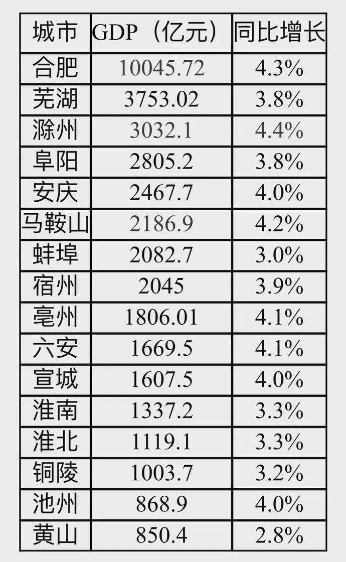 阜阳经济排名2020最_安徽16市GDP数据公布,阜阳全省第四!