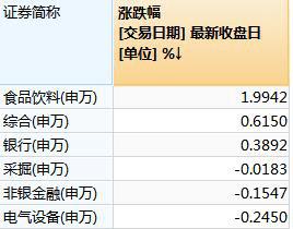原贵州茅台市值接近3万亿,银行股强力支撑。红包会不会在放假前发?
