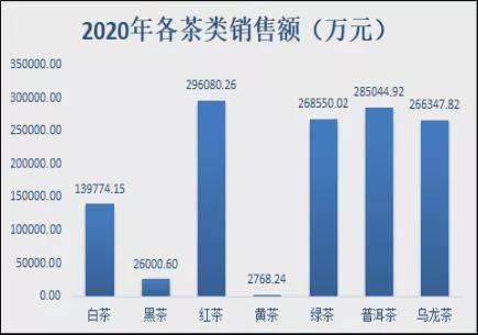 2020茶叶电商成交280亿最热闹的属大益200万人抢1款产品