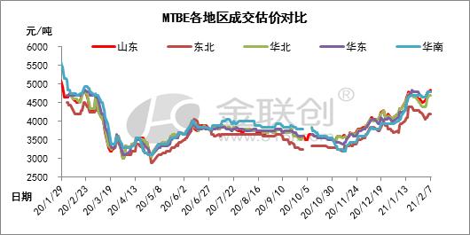 MTBE:春节假期快到了,山东的上涨趋势不会减弱