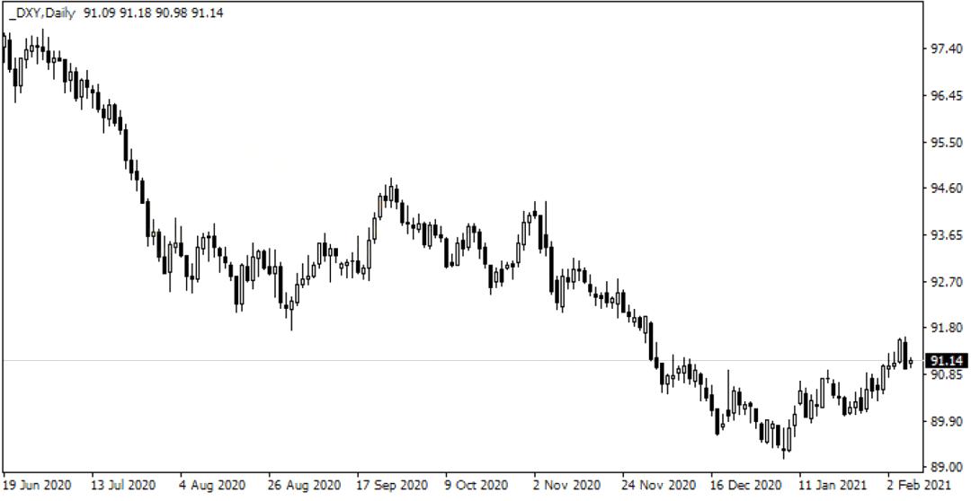 Exness:刺激计划鼓励看涨黄金,但市场前景仍面临压力