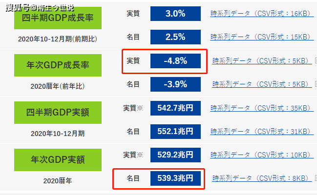 依然超过5万亿美元!2020年日本GDP为539.3万亿日元,下降4.8%