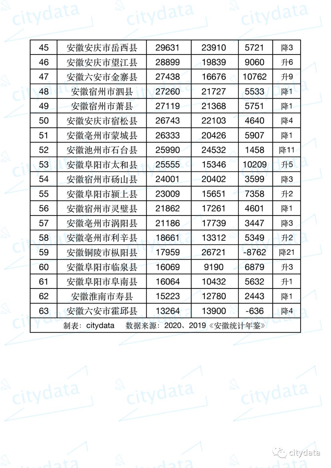 2019安徽各县gdp排名_安徽各县地图全图