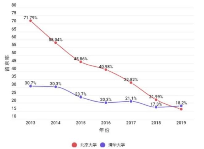 北京人口大学生本科生比例是多少_人口普查