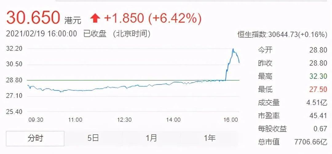"""""""小米造车""""传言再起,官方回应引猜想!受此利好股价大涨10%"""