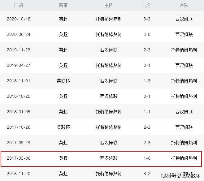 原创             一波10-5!热刺客场踢疯了,穆里尼奥率队冲击4年神迹,77亿对决