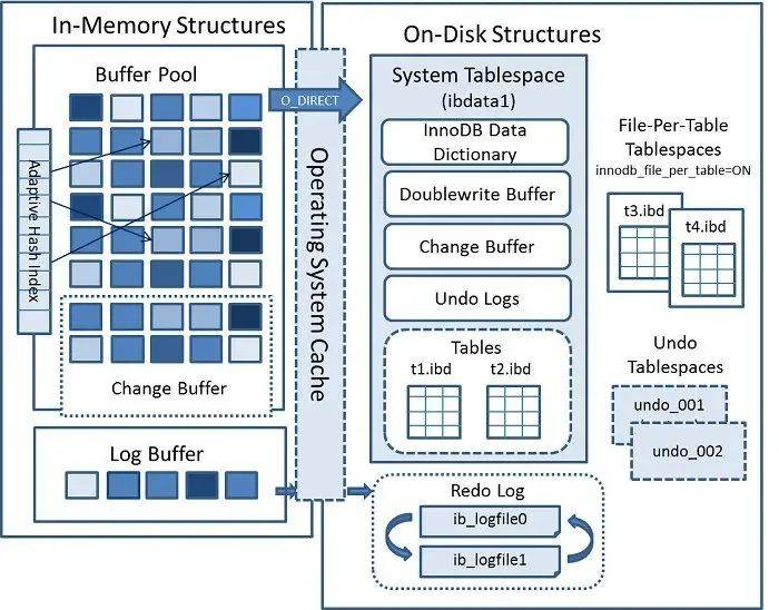 为什么MySQL不建议使用delete删除数据?