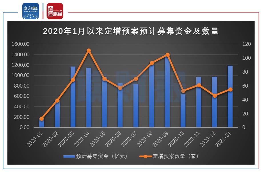 【读财报】2021年1月上市公司定增动态:实施数量环比降逾两成