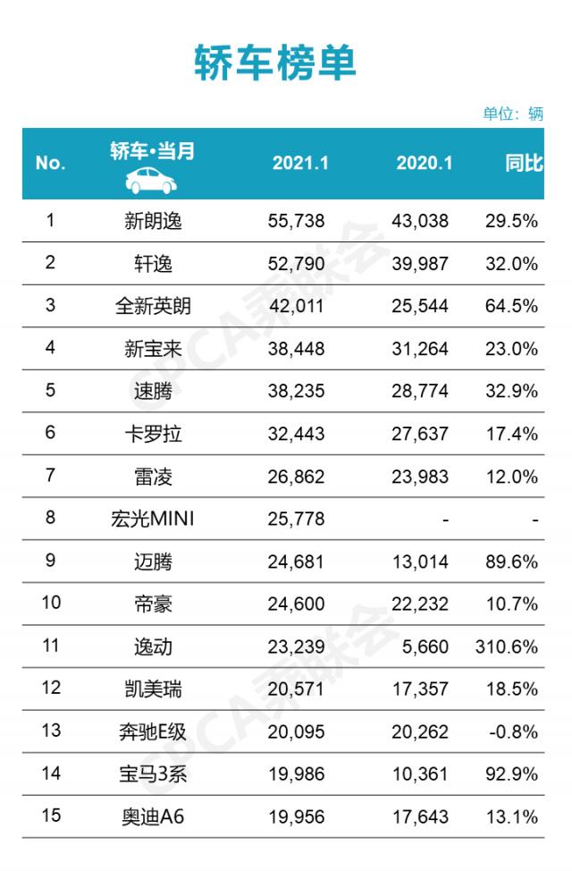 1月轿车销量榜|迈腾重回B级车榜首,逸动同比猛增310.6%