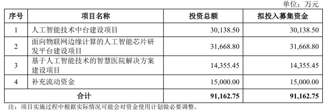 """云知声终止IPO:持续亏损7.9亿、毛利率低于行业均值、市场份额被指""""造假"""""""
