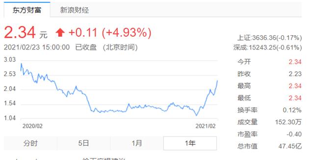 """众泰股票3个交易日上涨逾15% 经营危机的""""背锅侠""""也找到了"""