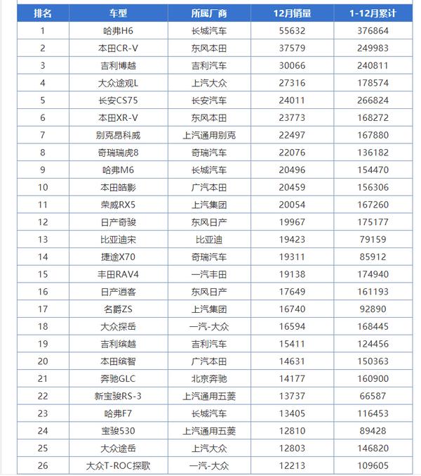 原配本田CR-V获得年度合资销售桂冠!但是第二第三的是谁呢?值得买吗