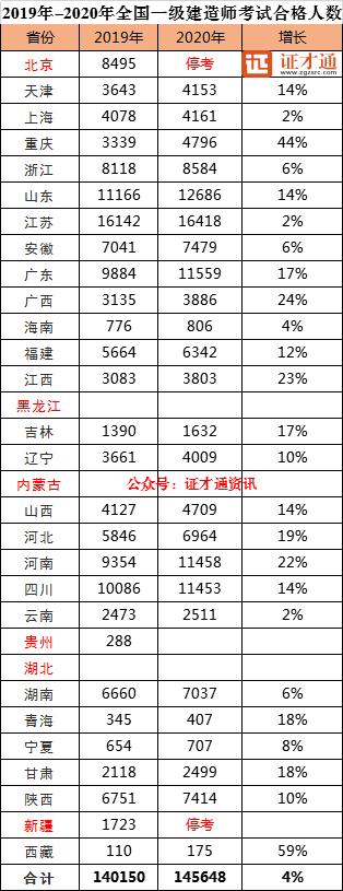 2019年-2020年一级建造师考试通过人数对比