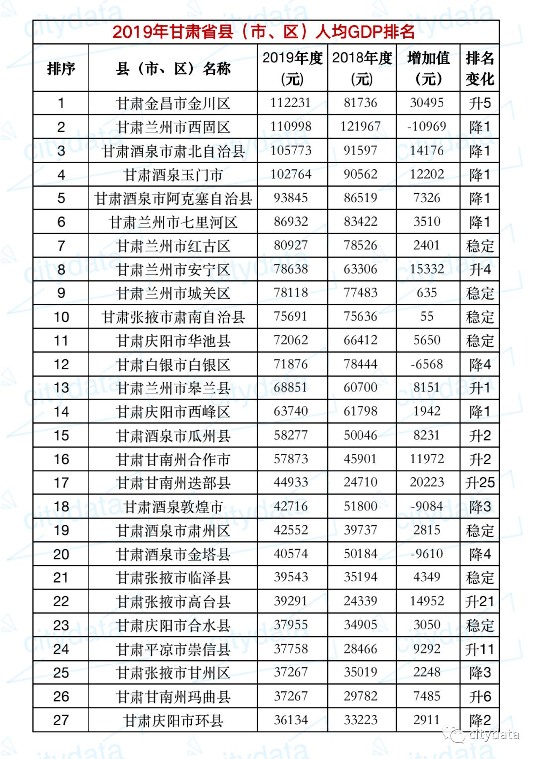 2019兰州人均gdp_2020年甘肃各市七普人口和人均GDP,10城人口下降
