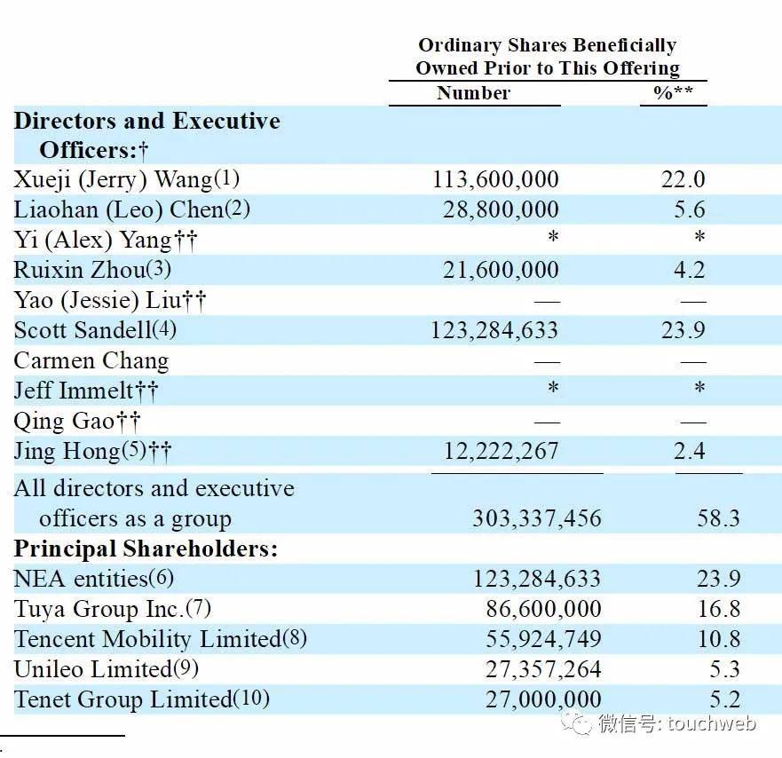 涂鸦智能冲刺美股:年亏6691万美元 腾讯高瓴是股东