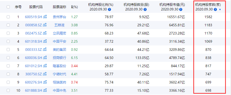 春节归来后,抱团股内部已成比惨大赛,贵州茅台-18.39%