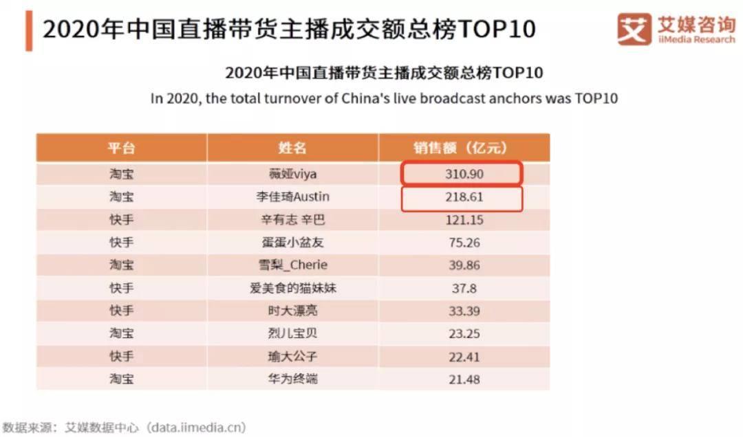 独家|复盘2020年,谁是最赚钱的带货主播?