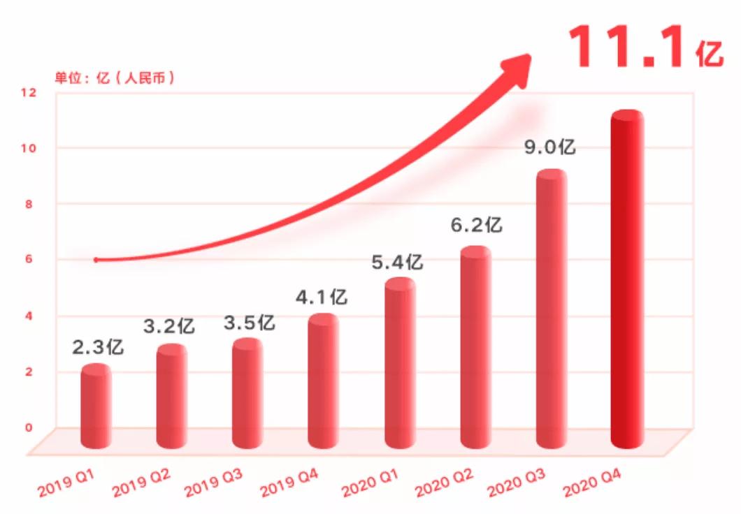 营收大增143%,牵手《姐姐2》烧钱停不下来,网易有道营销突围?