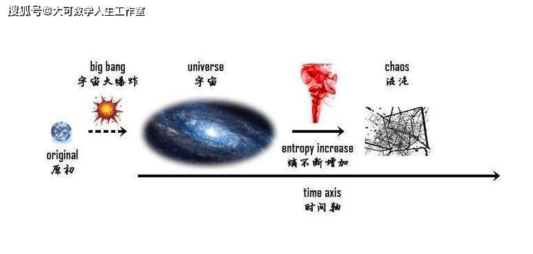 """让全宇宙都绝望的定律""""熵增定律"""":人以负熵为食,注定走向消亡  第12张"""