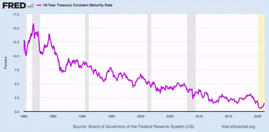 巴菲特警告:养老基金和保险公司等固定收益投资者面临黯淡的未来