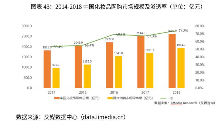 2020年中国化妆品电子商务行业发展规模及前景分析