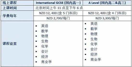 3年7项新西兰第一!这位中国留学生如何成为新西兰的状元?