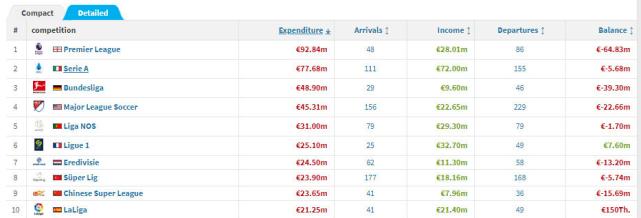 原创             2365万欧元!中超冬窗支出排名全球第9 比西甲还牛