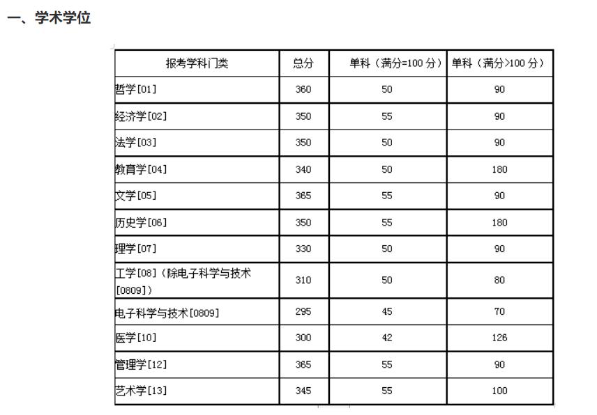 2020年34所独立阅卷学校复试线汇总(下)
