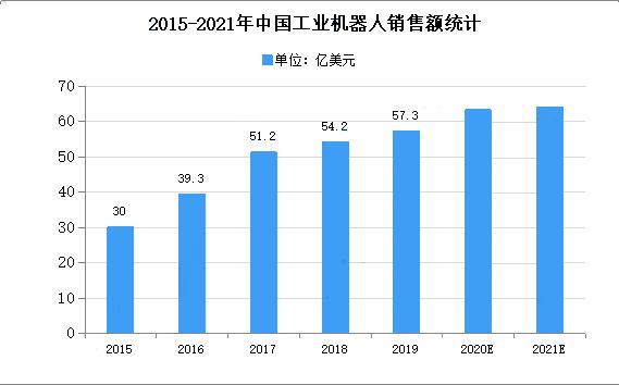 2021年中国工业机器人产业存在的问题及发展前景预测分析