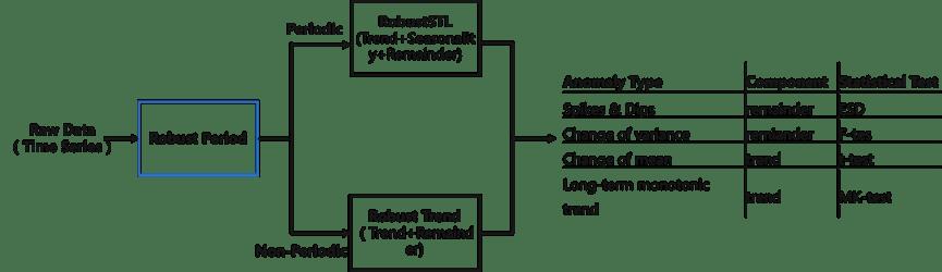 入选 SIGMOD2021 的时间序列多周期检测通用框架