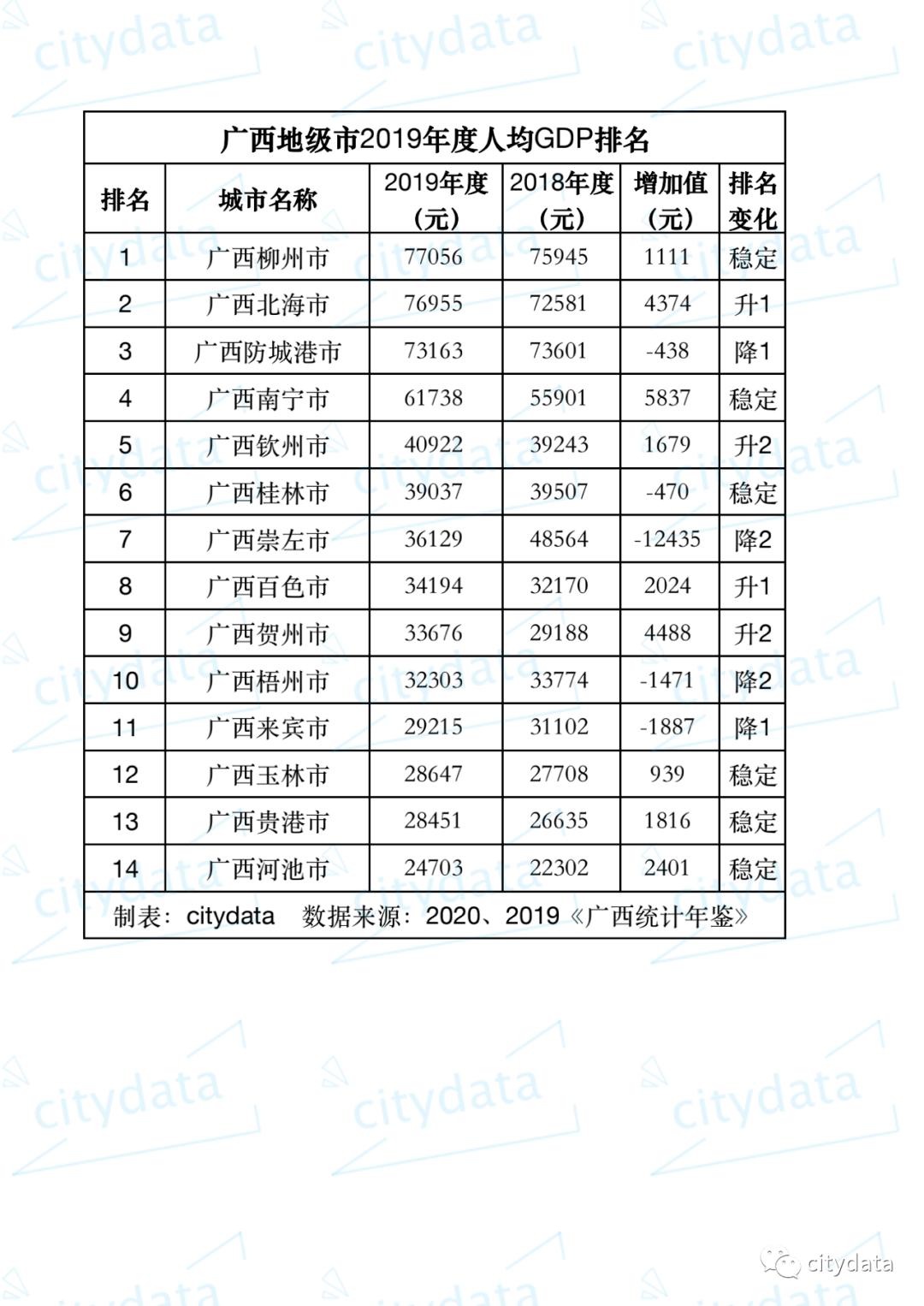 2019广西gdp排名_2021年一季度广西各市GDP南宁排名第一柳州排名第二