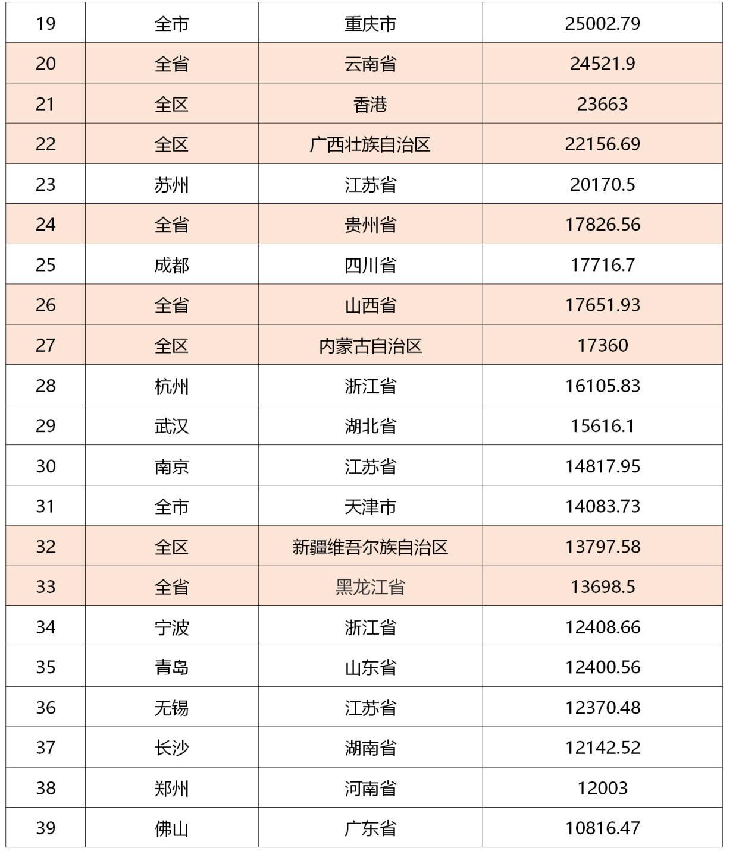 两江新区gdp排名2020_18个国家级新区大佬齐聚重庆 他们在商讨什么大事