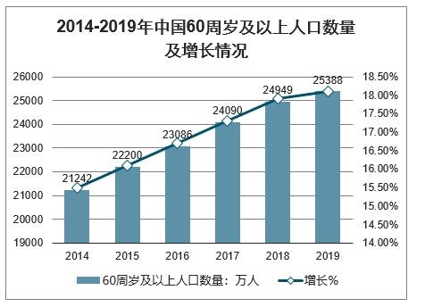 老年人口消费_盘点2020年政府工作报告养老重点内容 解析老年人口发展现状